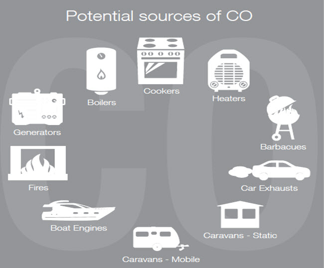 CO2 Sources